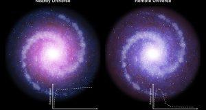 Ранние галактики были менее подвержены влиянию тёмной материи